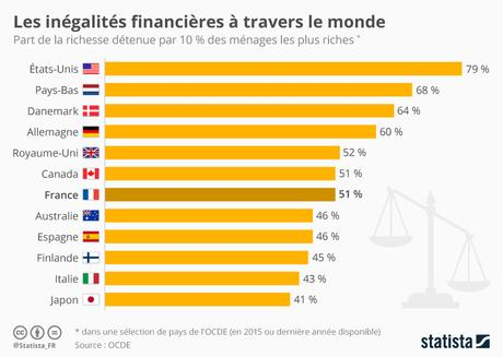 inegalités financières dans le monde
