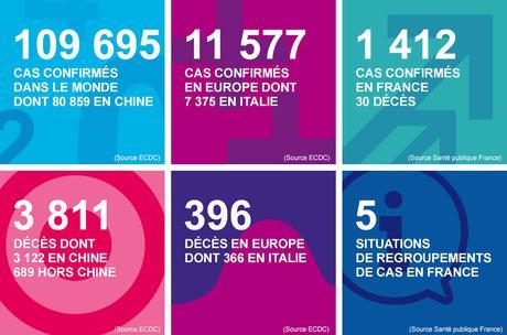 L'économie française malade du coronavirus