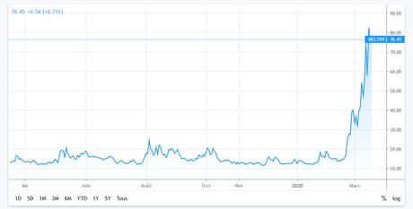 Les marchés financiers atteints par le coronavirus !