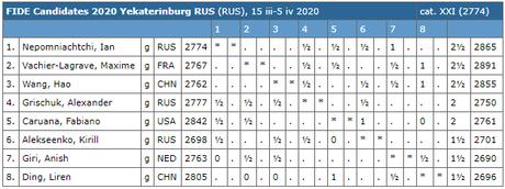 Le classement du tournoi d'échecs après les 4 premières rondes