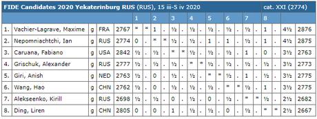 Le classement du tournoi d'échecs après les 7 premières rondes