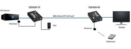 MuxLab 500409 : un mini extender 4K idéal pour le résidentiel
