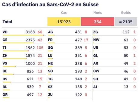 Coronavirus : la Suisse cache ses morts