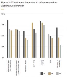 Etude Takumi : Relations entre marques, influenceurs et consommateurs