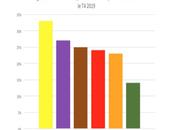 FTTH statistiques l'Avicca 2019