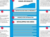 [Infographie] Comment créer l'article blog parfait