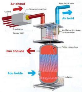 Le ballon thermodynamique permet de réaliser 70% d'économie par rapport à un chauffe-eau classique