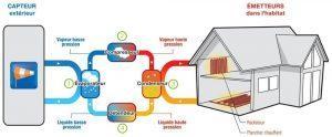 La pompe à chaleur s'appuie sur le principe de l'aérothermie en captant les calories présentent dans l'air et renouvellé sous l'action du soleil.