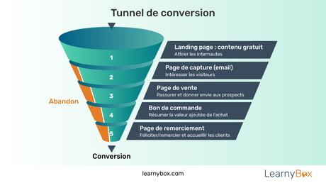 Comment Fonctionne Learnybox : Learny Box.com