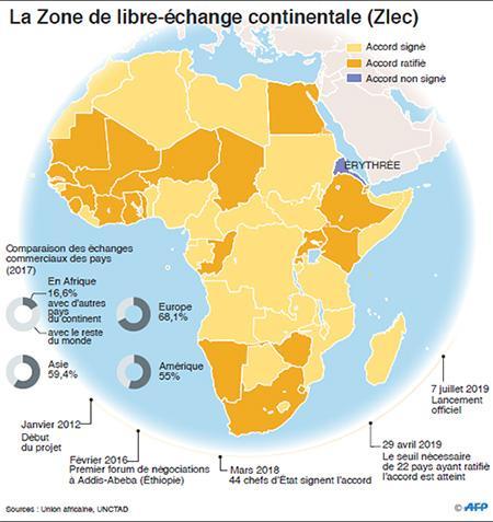 Zone de libre-échange continentale africaine : Un instrument de résilience économique