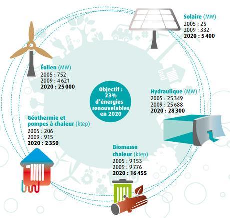 La pompe à chaleur exploite les énergies renouvelables