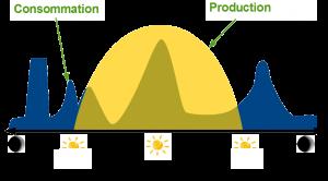 France PAC Environnement vous aide pour optimiser votre autoconsommation photovoltaïque