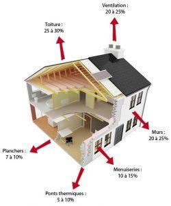 L'isoaltion est prioritaire pour une rénovation énergétique efficace