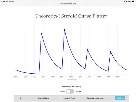 Graphiques expliquant le dosage circadien