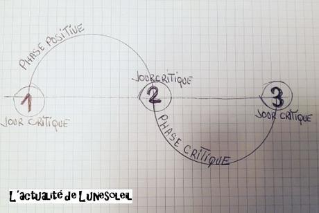 Le cycle physique (Mars) et les Biorythmes (partie 2)