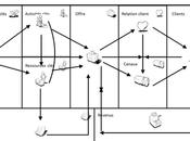 Business Model Canvas, est-ce utile pour votre business