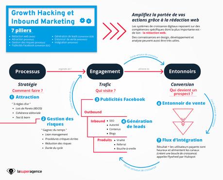 Du Growth Hacking à l'Inbound Marketing