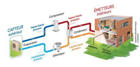 La pompe à chaleur permet de diviser par 4 la facture énergétique dédié au chauffage