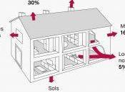 Optimisation énergétique efficace avec France Environnement