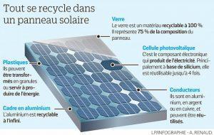 La filière du recyclage photovoltaïque est déjà bien organisé