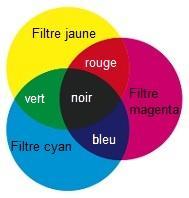 couleurs soustractives