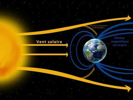 Champ magnétique terrestre et vent solaire