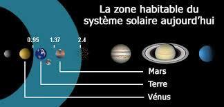 Zone habitable du soleil