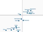 Freshworks positionné visionnaire dans Magic Quadrant Helpdesk 2020