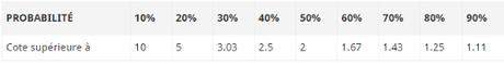 valuebet pourcentage cotes
