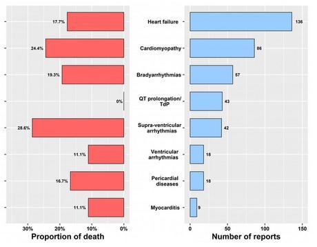 Cette analyse récente publiée dans le British Journal of Clinical Pharmacology ne tranche pas sur l'utilisation des ces médicaments dans le traitement de COVID-19 et la base de son bilan englobe l'ensemble des prescriptions (AMM et hors AMM) (Visuel Dr. Elad Maor)