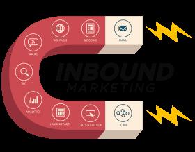 L'Inbound Marketing B2B, l'une des meilleures stratégies pour attirer les prospects en B2B