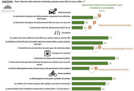 Les mesures anti-voiture et la place de l'automobile dans les grandes villes à l'heure du COVID