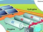 Stockage énergies renouvelables