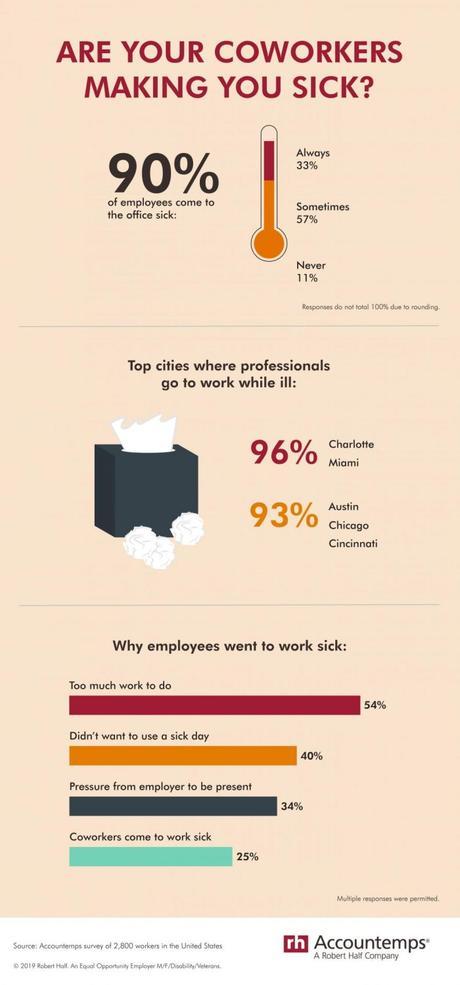 Le présentéisme au travail aux États-Unis et ses raisons