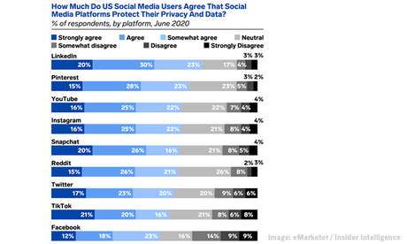 LinkedIn en tête de l'enquête sur la confiance des données, plus de texte autorisé dans les publicités Facebook, MarTech Spend grimpe aux niveaux pré-pandémiques et l'outil New Tables de Google