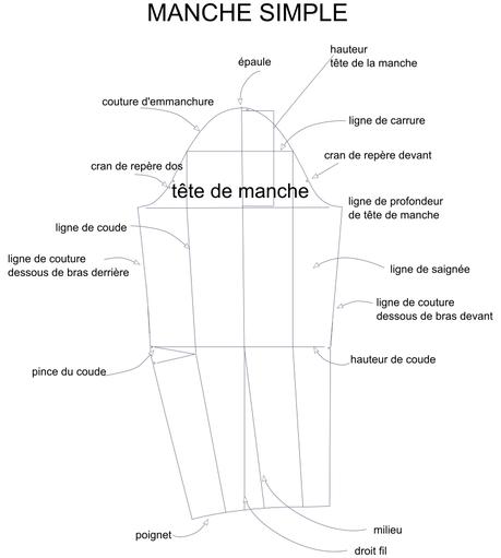 Anatomie des manches – manches en un morceau vs deux morceaux