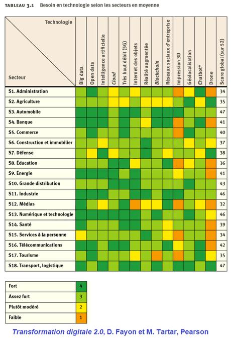 Technologies, secteurs d'activité et transformation digitale