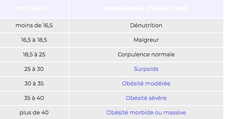 Coronavirus et obésité : quels risques ?