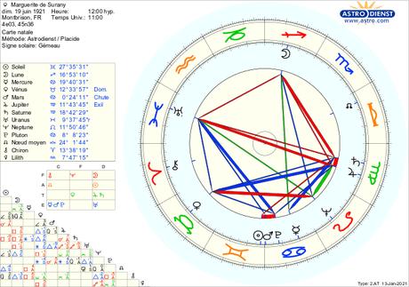 Marguerite de Surany sur les pas du cycle de Jupiter et Saturne