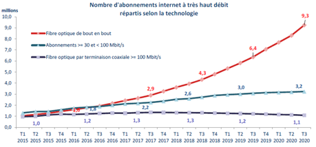 arcep evolution abonnements THD