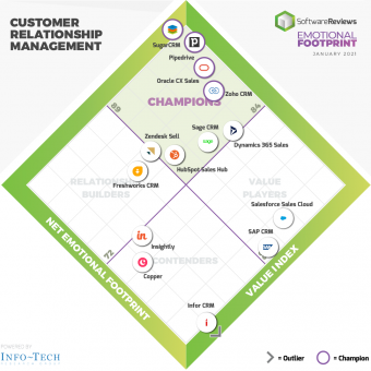 SugarCRM champion de l étude CRM de SoftwareReviews