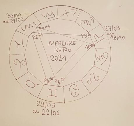 [2021]Les trois phases de Mercure rétro, dans les signes d'air