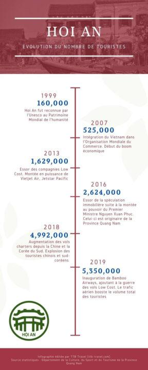 nombre de touristes à Hoi An
