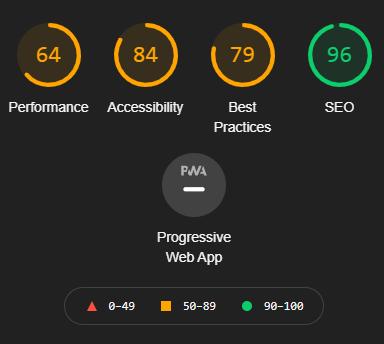 Test Google Lightouse