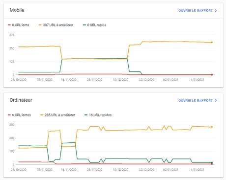 Les Google Core Web Vitals