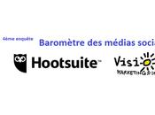 Baromètre Hootsuite l'usage médias sociaux France dans d'autres pays