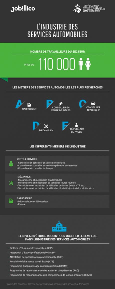 Portrait de l'industrie des services automobiles au Québec