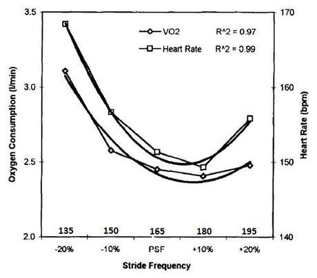 Cadence vs VO2