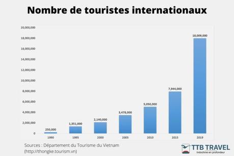 Histoire-du-tourisme-de-masse-au-Vietnam-12