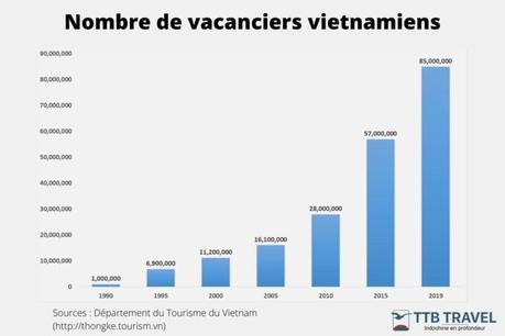 Histoire-du-tourisme-de-masse-au-Vietnam-13